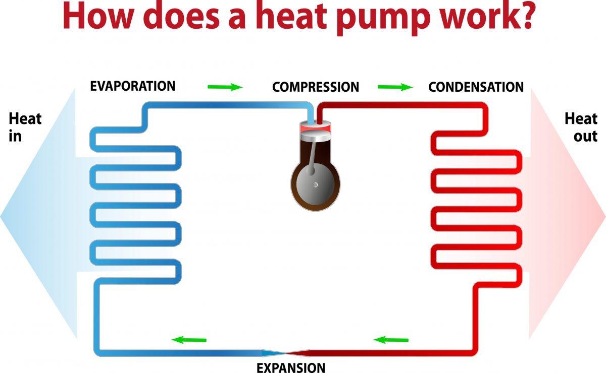 heat-pump-London